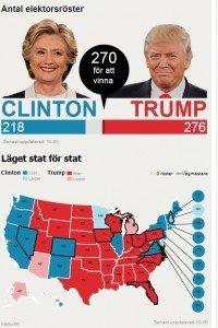 Valet i USA, Donald Trump, Hillary Clinton, President, Presidentval